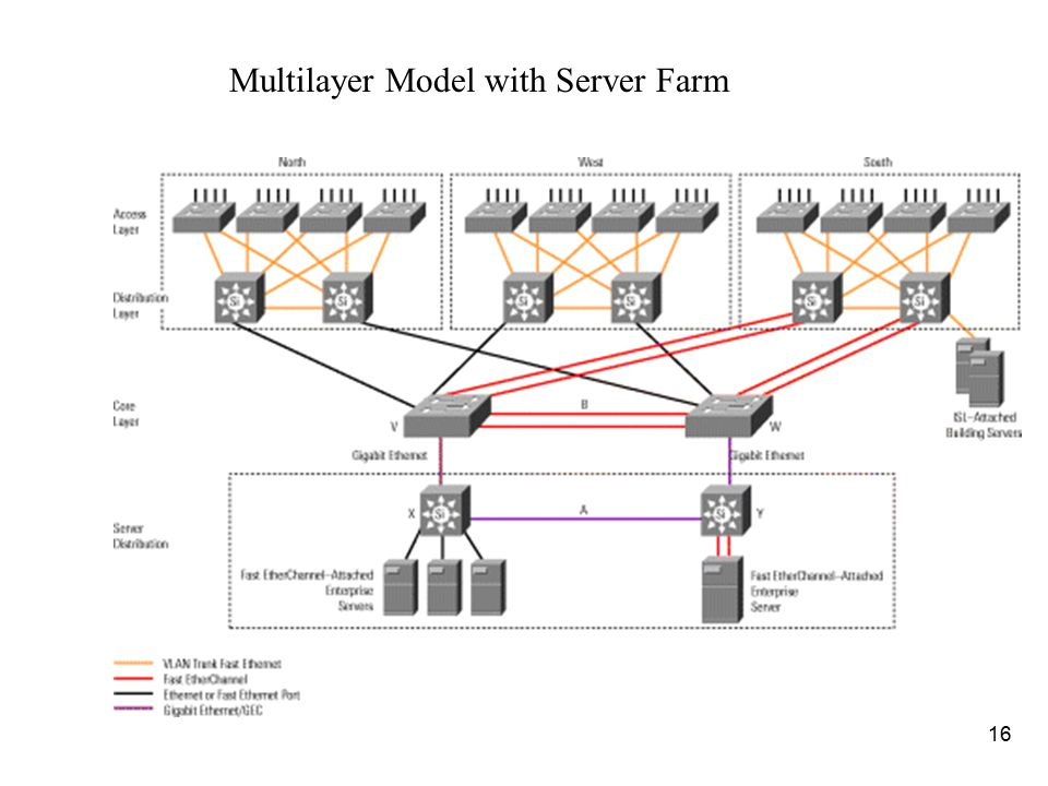 16 Multilayer Model with Server Farm