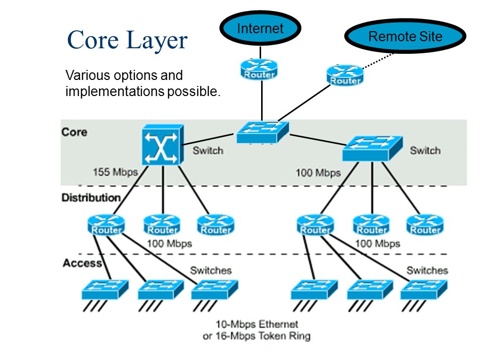 28 Core Layer Internet Remote Site Various options and implementations possible.