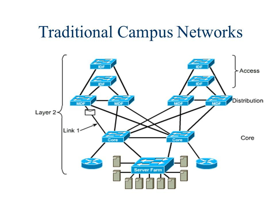 35 Building Blocks Network building blocks can be any one of the following fundamental campus elements: –Switch block –Core block n Contributing variables –Server block –WAN block –Mainframe block –Internet connectivity