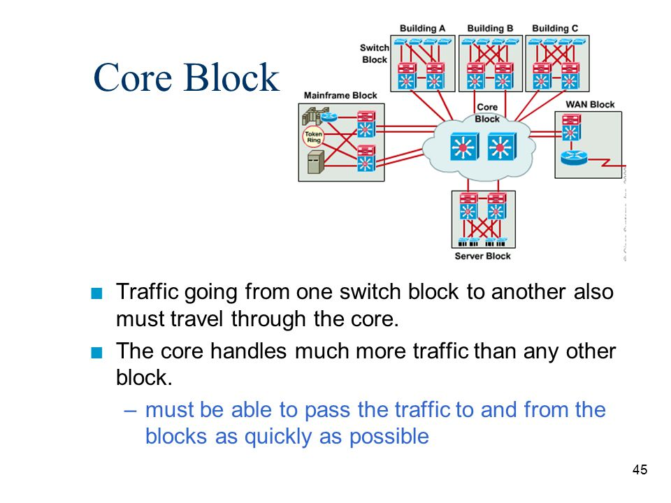 45 Core Block n Traffic going from one switch block to another also must travel through the core. n The core handles much more traffic than any other