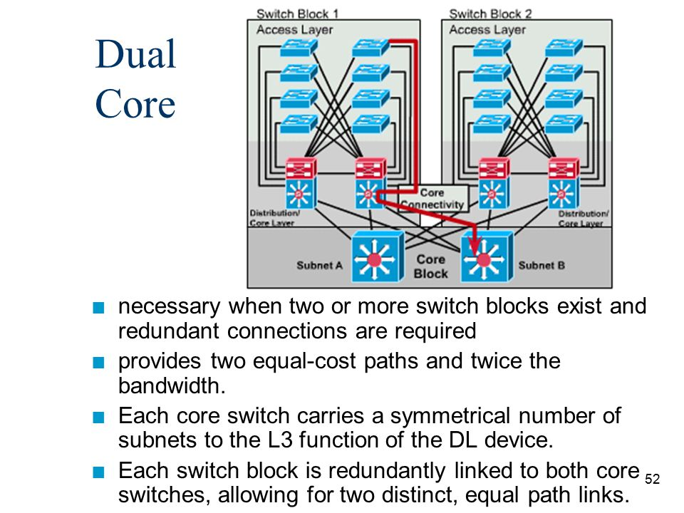 52 Dual Core n necessary when two or more switch blocks exist and redundant connections are required n provides two equal-cost paths and twice the ban