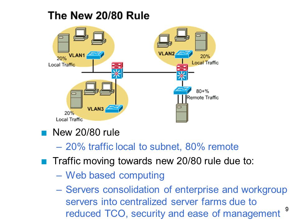 9 n New 20/80 rule –20% traffic local to subnet, 80% remote n Traffic moving towards new 20/80 rule due to: –Web based computing –Servers consolidatio