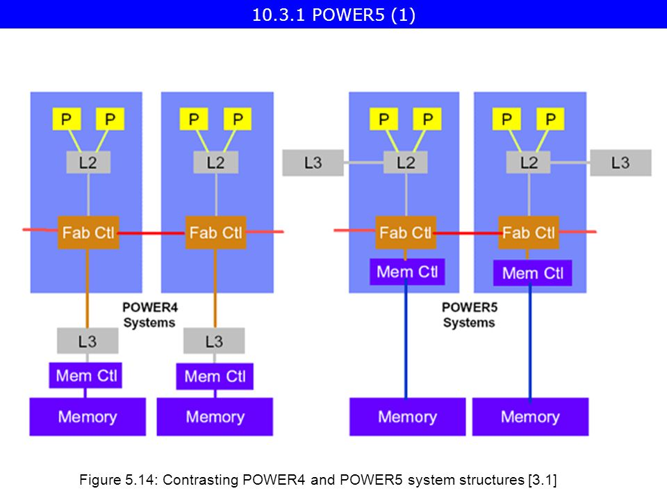 Figure 5.14: Contrasting POWER4 and POWER5 system structures [3.1] POWER5 (1)