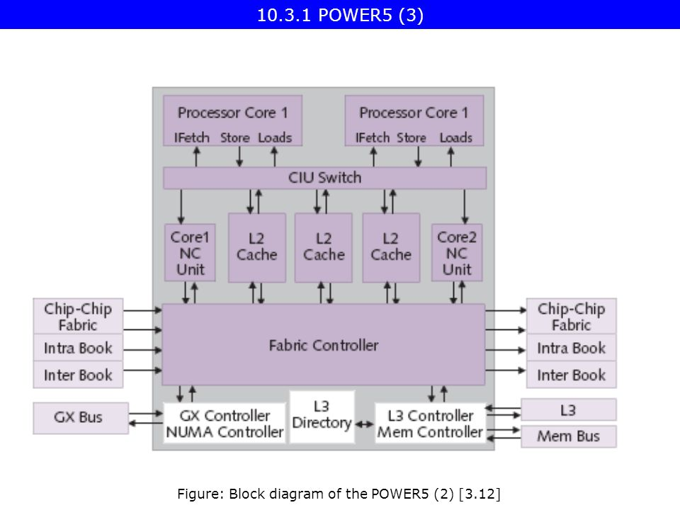 Figure: Block diagram of the POWER5 (2) [3.12] POWER5 (3)