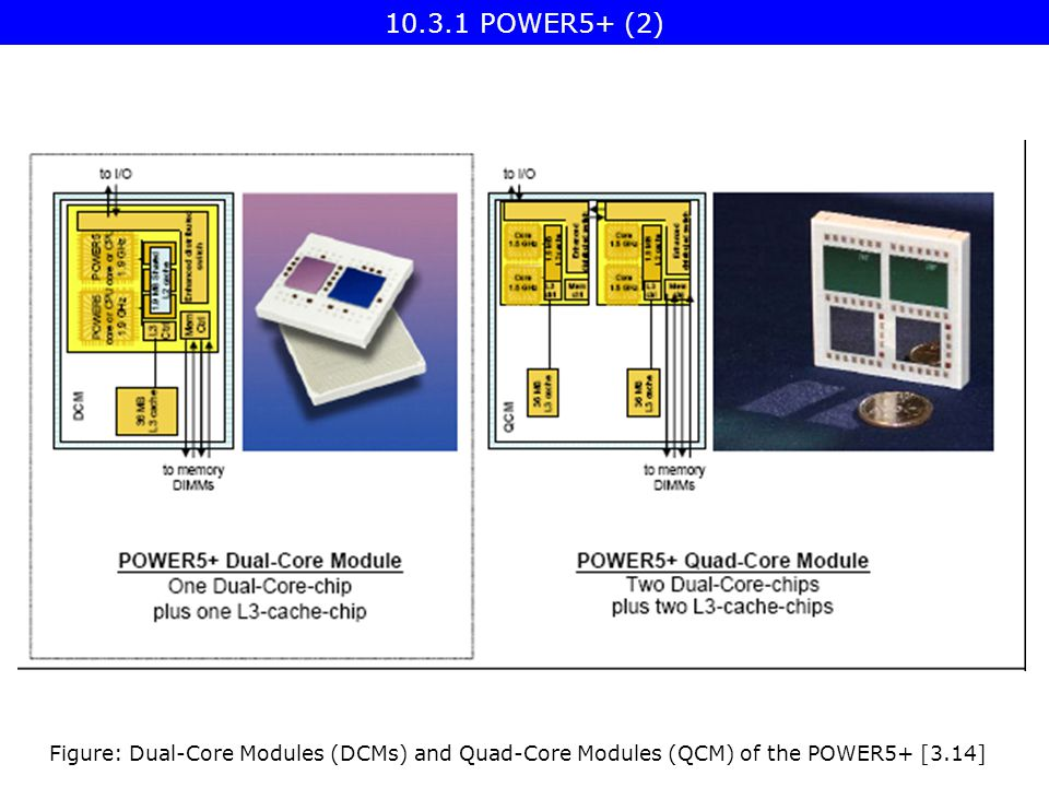 Figure: Dual-Core Modules (DCMs) and Quad-Core Modules (QCM) of the POWER5+ [3.14] 10.3.1 POWER5+ (2)