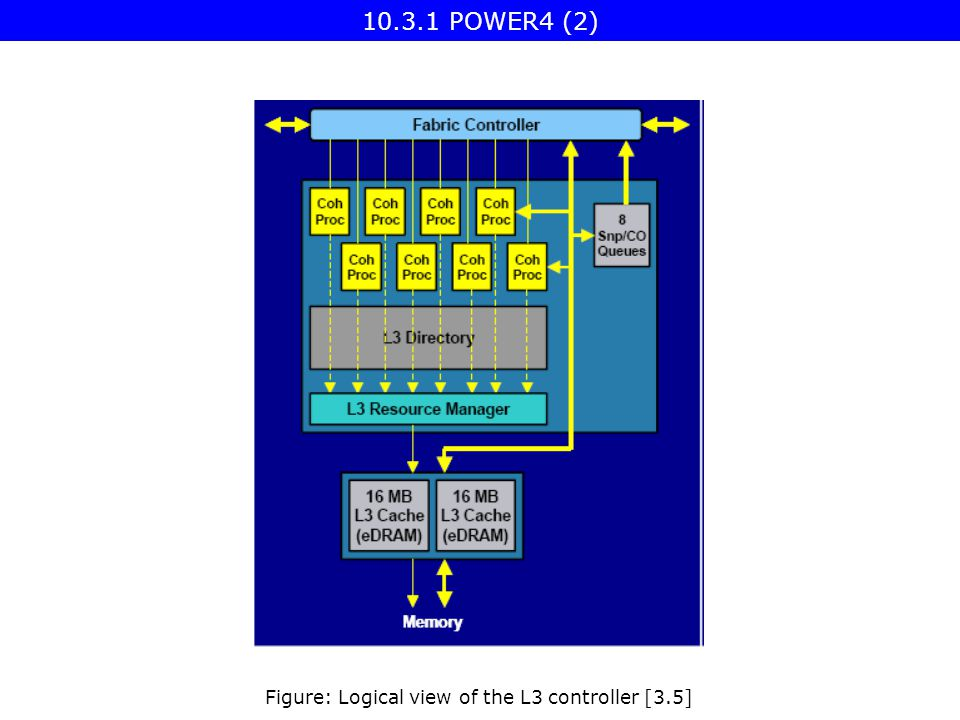 Figure: Logical view of the L3 controller [3.5] 10.3.1 POWER4 (2)