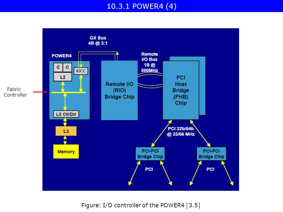 Figure: I/O controller of the POWER4 [3.5] Fabric Controller 10.3.1 POWER4 (4)