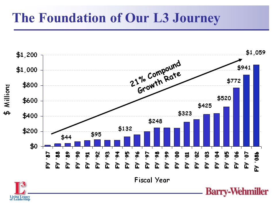  We have achieved significant milestones while implementing the L3 Leadership Model l Organic Growth accelerated to 16% in 2007 l Value Growth- shareholder returns reached 27% in Fiscal Year 2007 and 23% compounded since 1987 l PCMC, our most rapid division in lean implementation, improved performance by 24% in Fiscal Year 2007 The Power of People-Centric Leadership