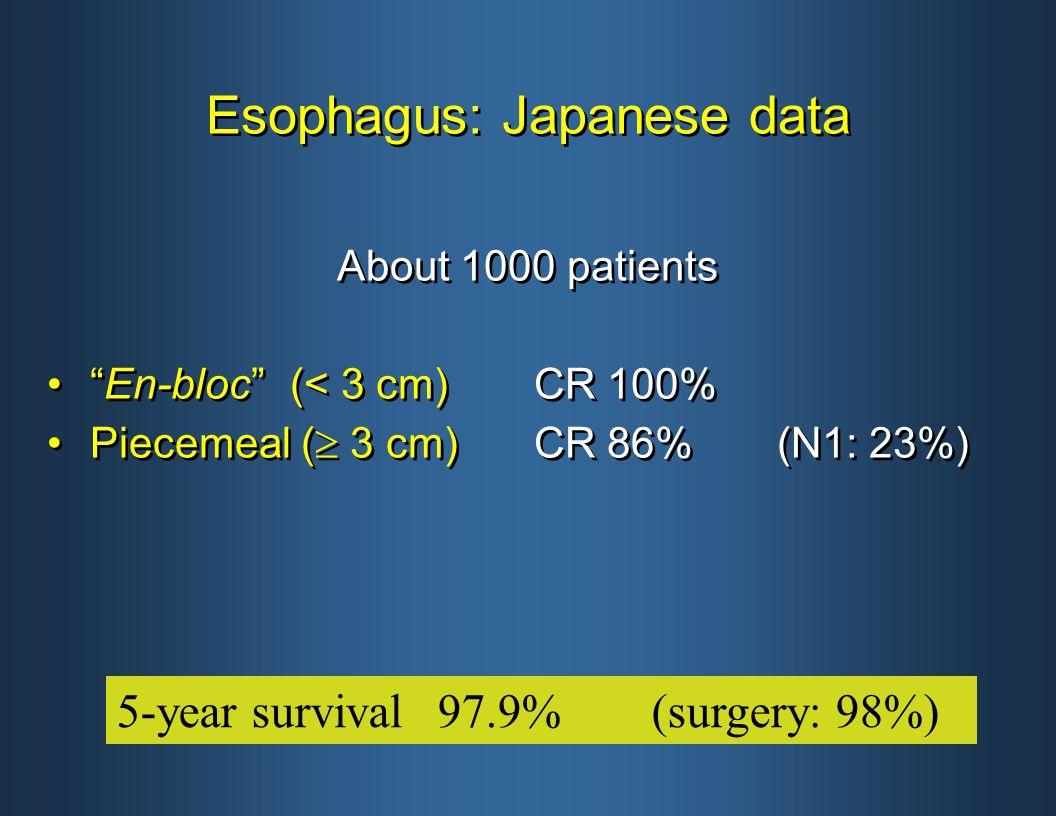 Esophagus: Japanese data About 1000 patients En-bloc (< 3 cm)CR 100% Piecemeal (  3 cm)CR 86% (N1: 23%) About 1000 patients En-bloc (< 3 cm)CR 100% Piecemeal (  3 cm)CR 86% (N1: 23%) 5-year survival97.9%(surgery: 98%)