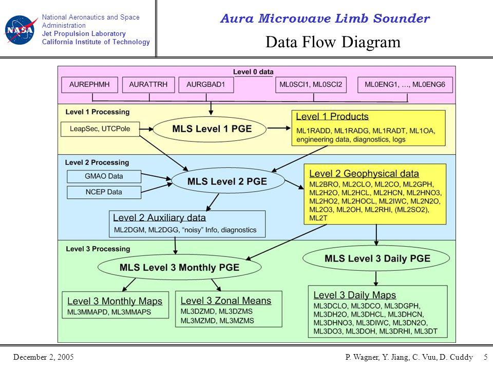 Aura Microwave Limb Sounder National Aeronautics and Space Administration Jet Propulsion Laboratory California Institute of Technology December 2, 2005P.