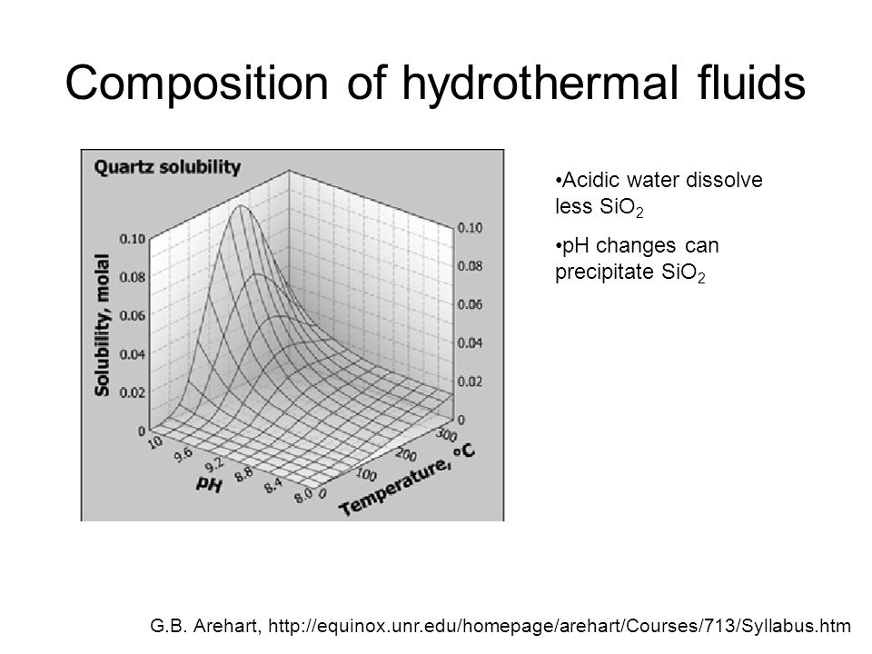 Composition of hydrothermal fluids G.B.