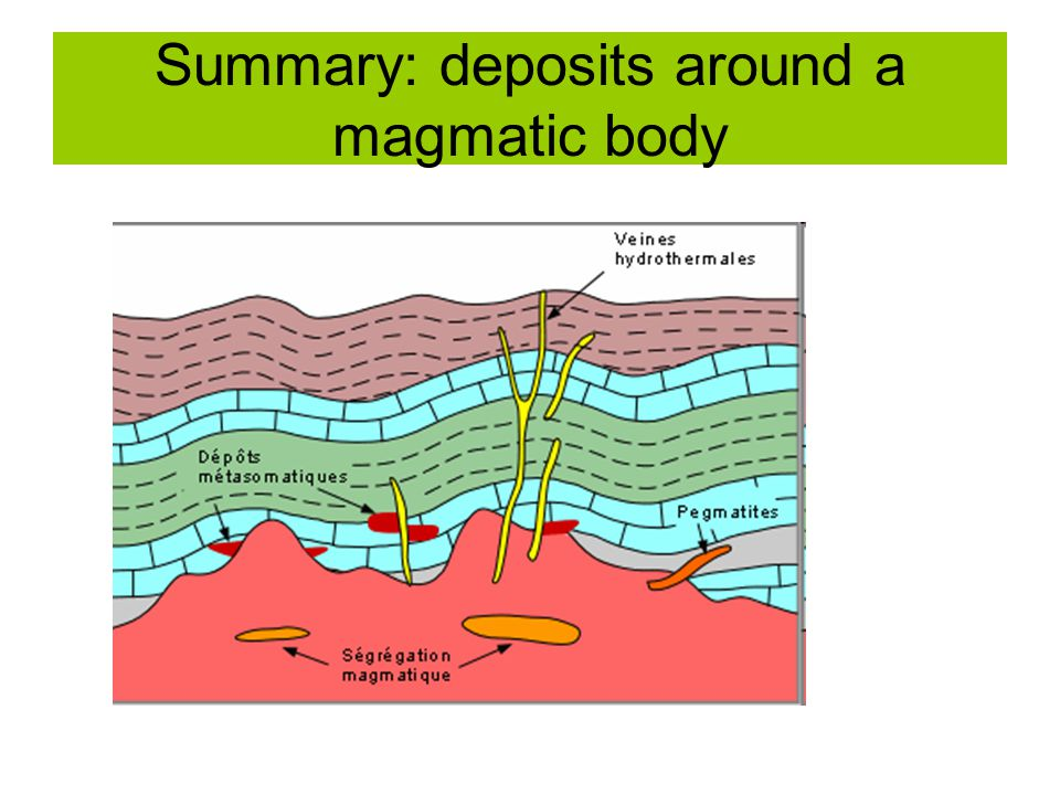 Summary: deposits around a magmatic body
