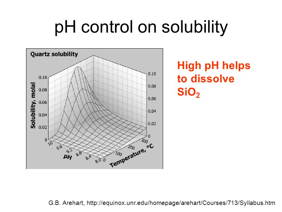 pH control on solubility G.B. Arehart, http://equinox.unr.edu/homepage/arehart/Courses/713/Syllabus.htm High pH helps to dissolve SiO 2