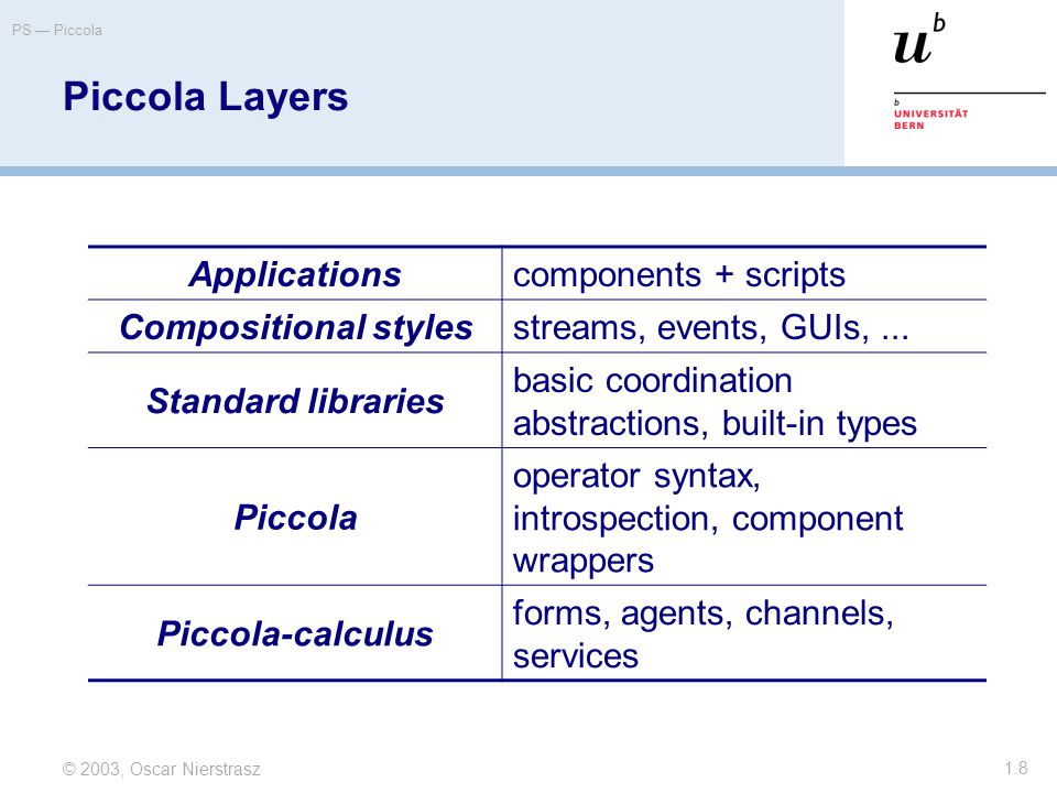© 2003, Oscar Nierstrasz PS — Piccola 1.8 Piccola Layers Applications components + scripts Compositional styles streams, events, GUIs,...