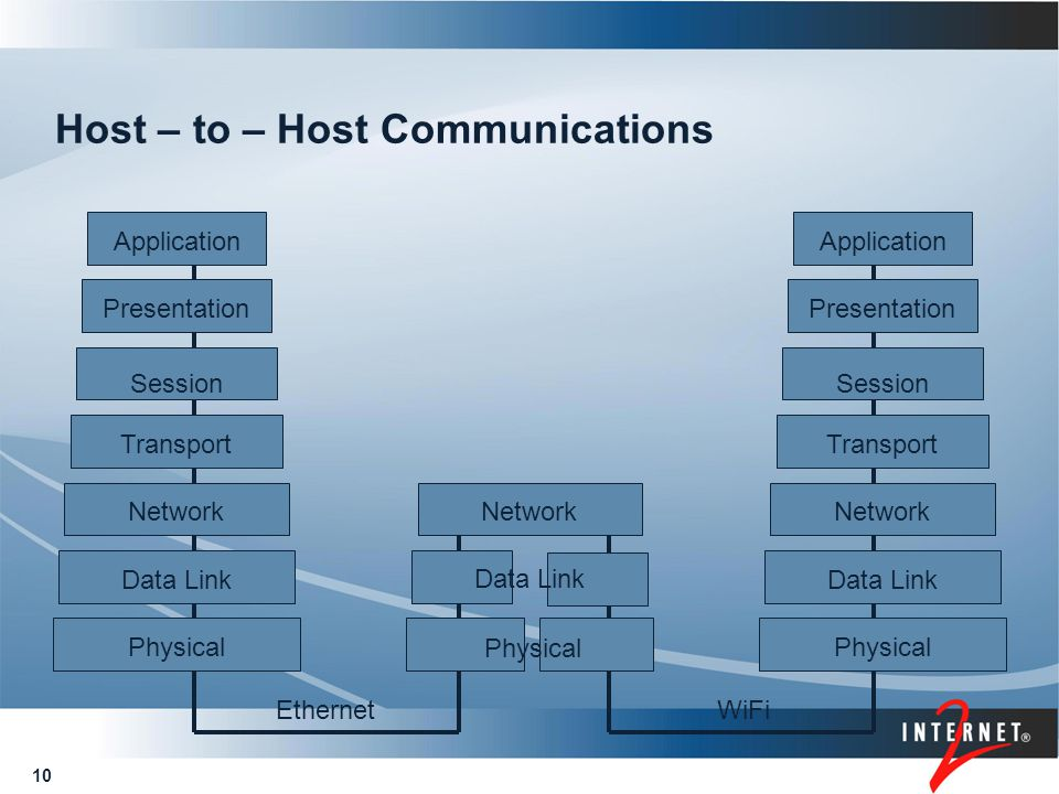 10 Host – to – Host Communications Physical Data Link Network Transport Session Presentation Application Physical Data Link Network Transport Session