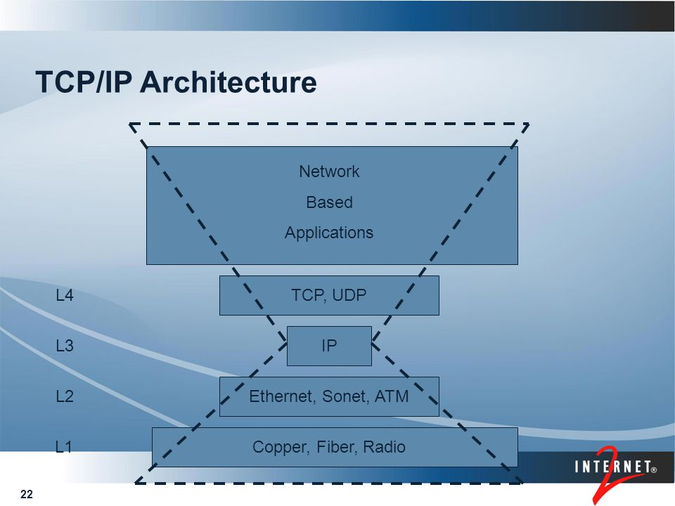 22 TCP/IP Architecture Copper, Fiber, Radio Ethernet, Sonet, ATM IP TCP, UDP Network Based Applications L1 L2 L3 L4