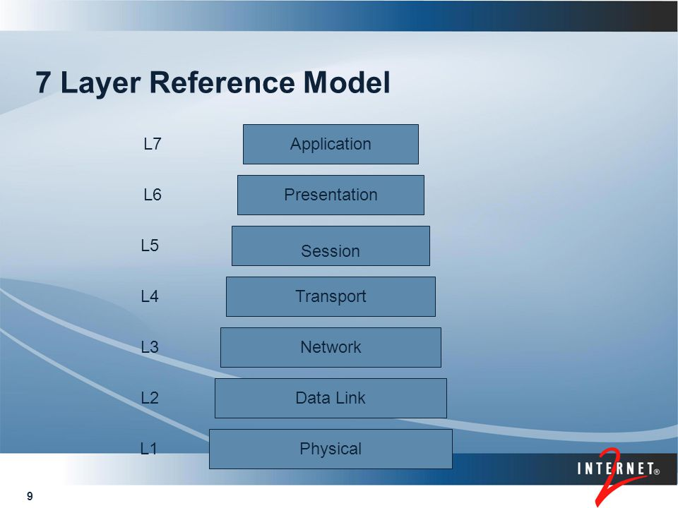 9 7 Layer Reference Model Physical Data Link Network Transport Session Presentation Application L1 L2 L3 L4 L5 L6 L7