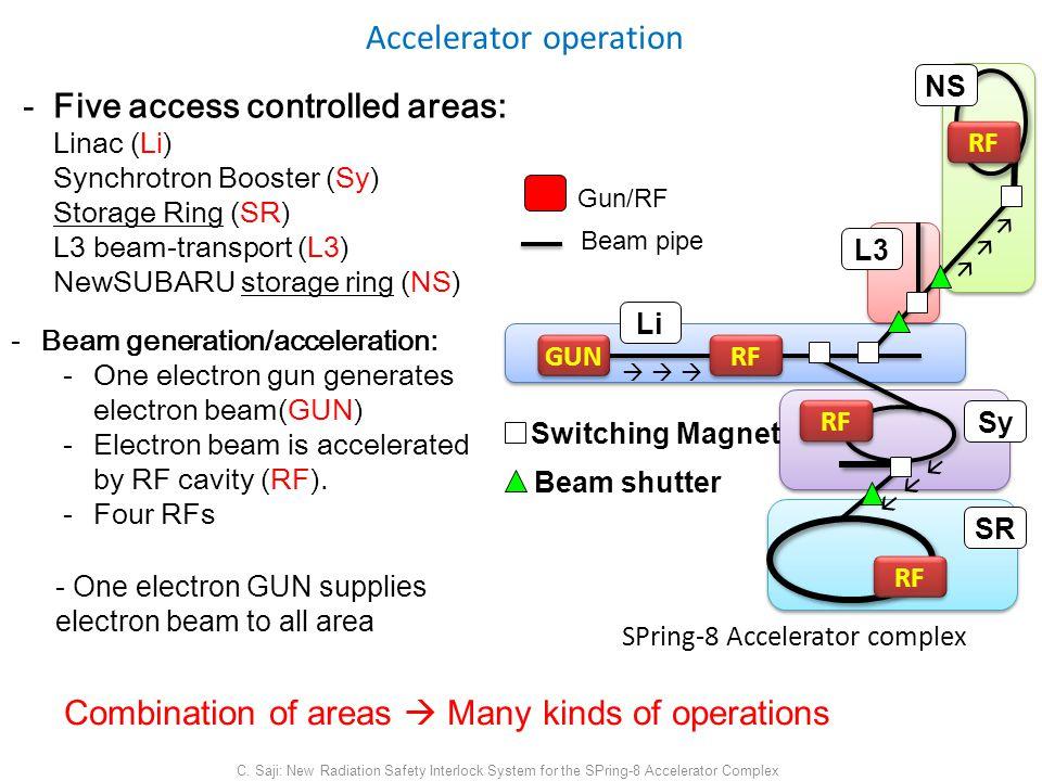 Accelerator operation C.