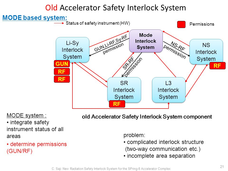 Old Accelerator Safety Interlock System C.