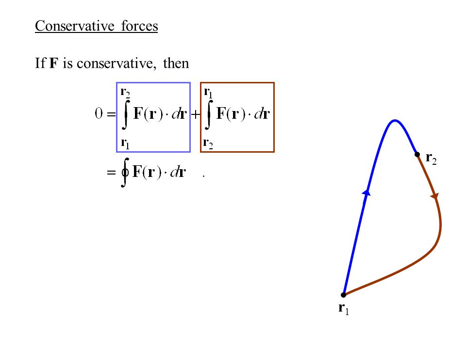 Electric potential energy Conclusion 1: The electrostatic force is conservative.