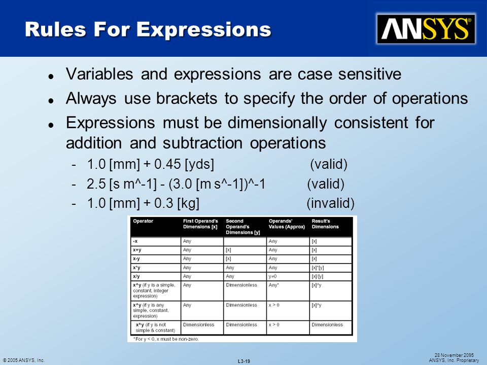 © 2005 ANSYS, Inc. L3-19 28 November 2095 ANSYS, Inc. Proprietary l Variables and expressions are case sensitive l Always use brackets to specify the