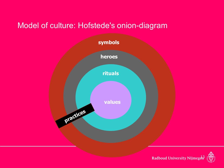 13 values rituals heroes symbols practices Model of culture: Hofstede's onion-diagram