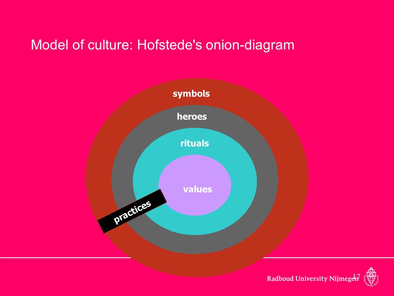 17 values rituals heroes symbols practices Model of culture: Hofstede's onion-diagram