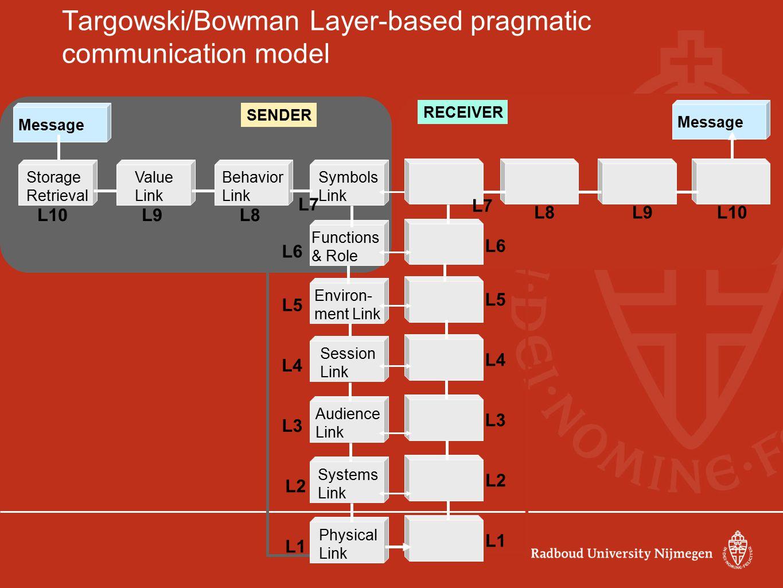 SENDER Message Targowski/Bowman Layer-based pragmatic communication model RECEIVER Message Session Link Storage Retrieval Physical Link Audience Link
