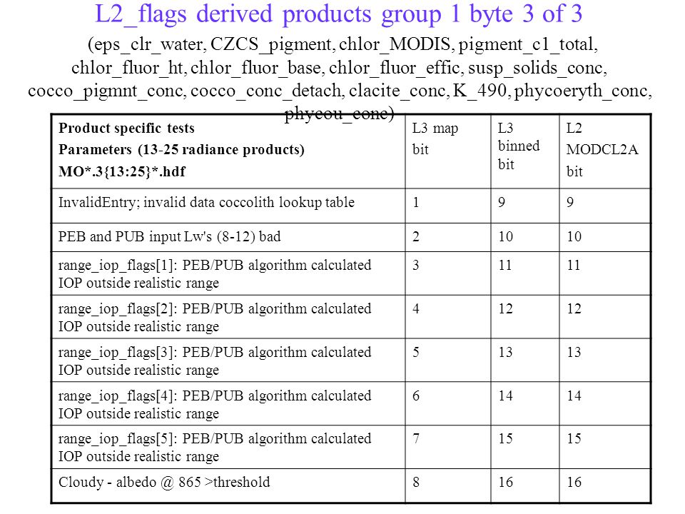 L2_flags derived products group 1 byte 3 of 3 (eps_clr_water, CZCS_pigment, chlor_MODIS, pigment_c1_total, chlor_fluor_ht, chlor_fluor_base, chlor_fluor_effic, susp_solids_conc, cocco_pigmnt_conc, cocco_conc_detach, clacite_conc, K_490, phycoeryth_conc, phycou_conc) Product specific tests Parameters (13-25 radiance products) MO*.3{13:25}*.hdf L3 map bit L3 binned bit L2 MODCL2A bit InvalidEntry; invalid data coccolith lookup table199 PEB and PUB input Lw s (8-12) bad210 range_iop_flags[1]: PEB/PUB algorithm calculated IOP outside realistic range 311 range_iop_flags[2]: PEB/PUB algorithm calculated IOP outside realistic range 412 range_iop_flags[3]: PEB/PUB algorithm calculated IOP outside realistic range 513 range_iop_flags[4]: PEB/PUB algorithm calculated IOP outside realistic range 614 range_iop_flags[5]: PEB/PUB algorithm calculated IOP outside realistic range 715 Cloudy - albedo @ 865 >threshold816