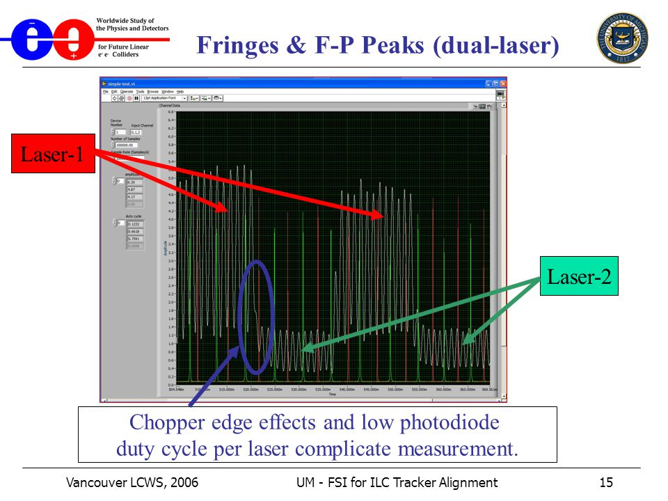 Vancouver LCWS, 2006UM - FSI for ILC Tracker Alignment15 Fringes & F-P Peaks (dual-laser) Laser-1 Laser-2 Chopper edge effects and low photodiode duty cycle per laser complicate measurement.