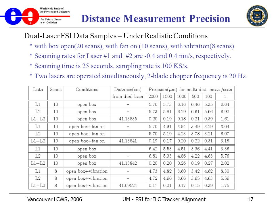 Vancouver LCWS, 2006UM - FSI for ILC Tracker Alignment17 Distance Measurement Precision Dual-Laser FSI Data Samples – Under Realistic Conditions * with box open(20 scans), with fan on (10 scans), with vibration(8 scans).