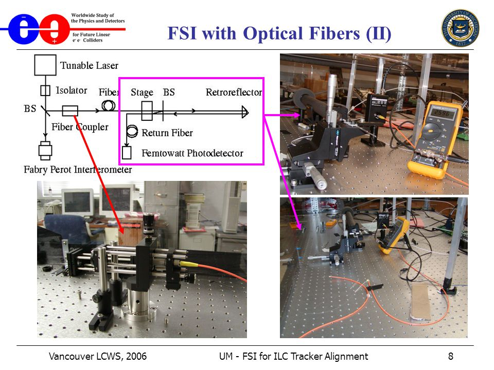 Vancouver LCWS, 2006UM - FSI for ILC Tracker Alignment8 FSI with Optical Fibers (II)