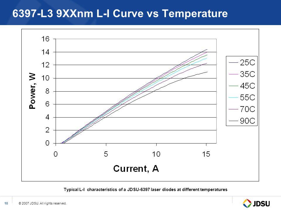 © 2007 JDSU. All rights reserved.10 6397-L3 9XXnm L-I Curve vs Temperature Typical L-I characteristics of a JDSU-6397 laser diodes at different temper