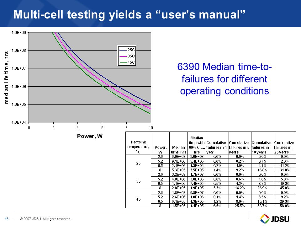 """© 2007 JDSU. All rights reserved.16 Multi-cell testing yields a """"user's manual"""" 6390 Median time-to- failures for different operating conditions"""