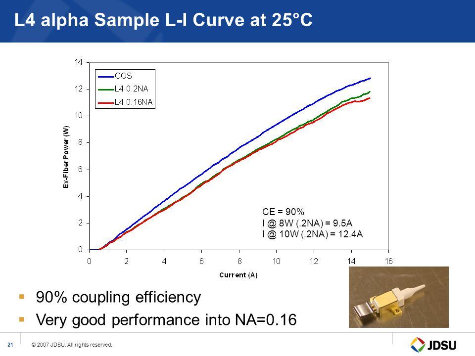 © 2007 JDSU. All rights reserved.21 L4 alpha Sample L-I Curve at 25°C CE = 90% I @ 8W (.2NA) = 9.5A I @ 10W (.2NA) = 12.4A  90% coupling efficiency 