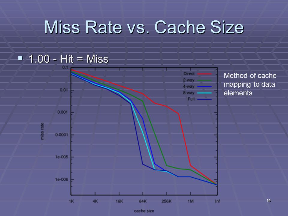 14 Miss Rate vs. Cache Size  1.00 - Hit = Miss Method of cache mapping to data elements