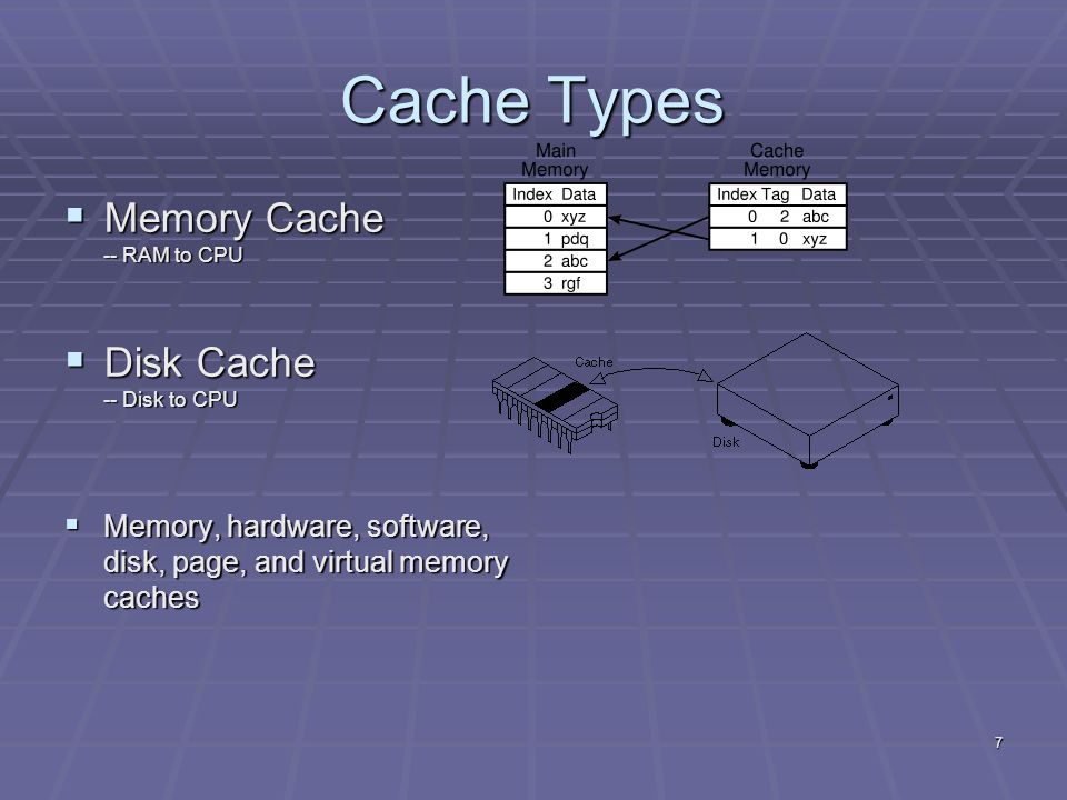 7 Cache Types  Memory Cache -- RAM to CPU  Disk Cache -- Disk to CPU  Memory, hardware, software, disk, page, and virtual memory caches