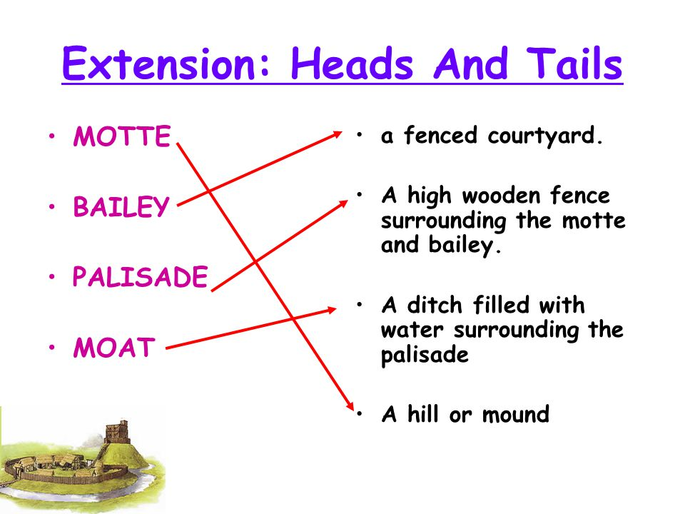 Extension: Heads And Tails MOTTE BAILEY PALISADE MOAT a fenced courtyard. A high wooden fence surrounding the motte and bailey. A ditch filled with wa