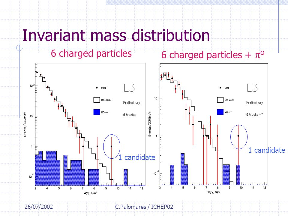 26/07/2002C.Palomares / ICHEP02 Invariant mass distribution 6 charged particles 6 charged particles +  o 1 candidate
