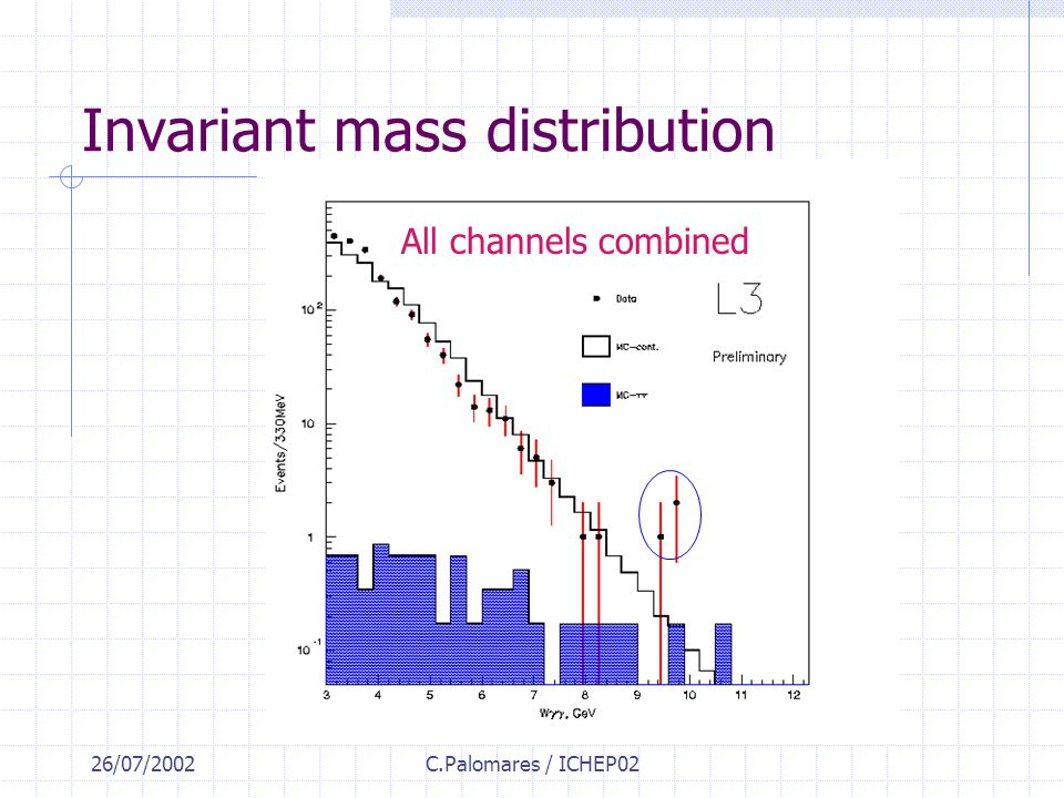 26/07/2002C.Palomares / ICHEP02 Invariant mass distribution All channels combined