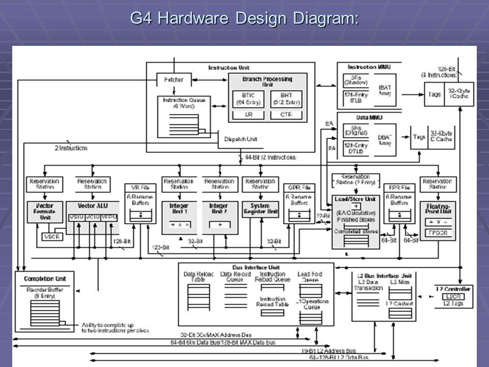 G4 Hardware Design Diagram: