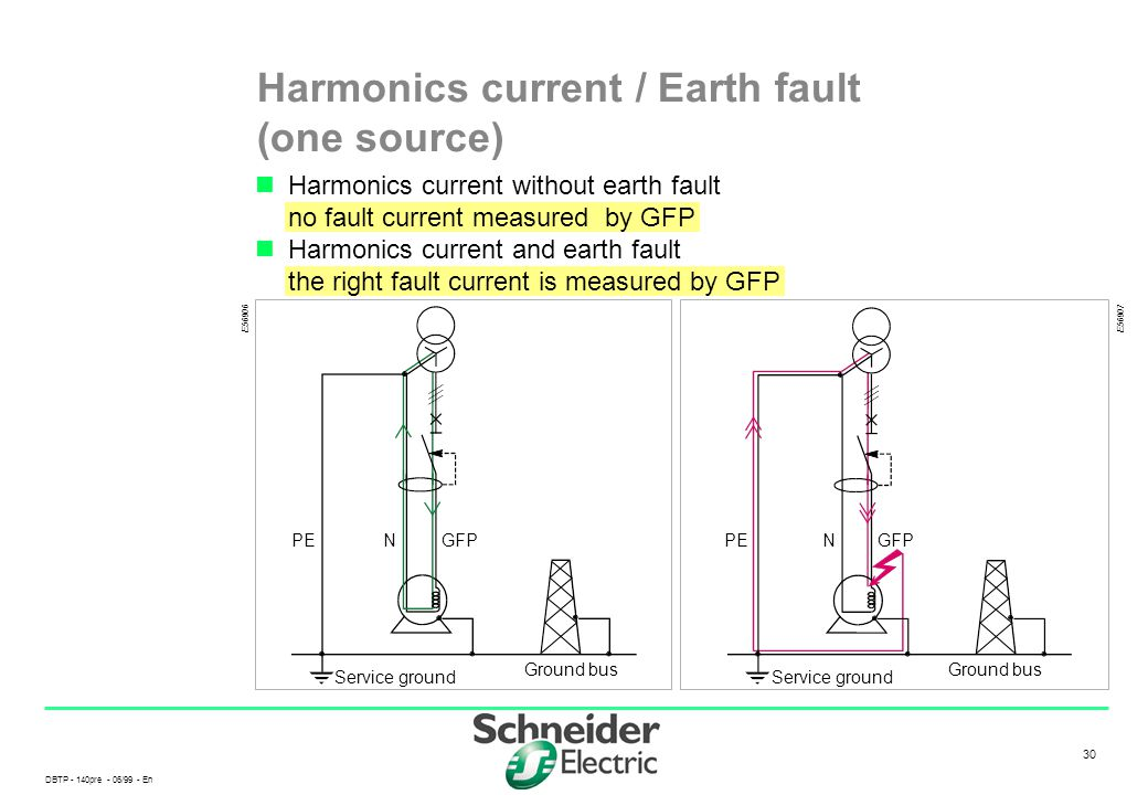 DBTP - 140pre - 06/99 - En 30 Service ground PEGFP Ground bus N Harmonics current / Earth fault (one source) Harmonics current without earth fault no