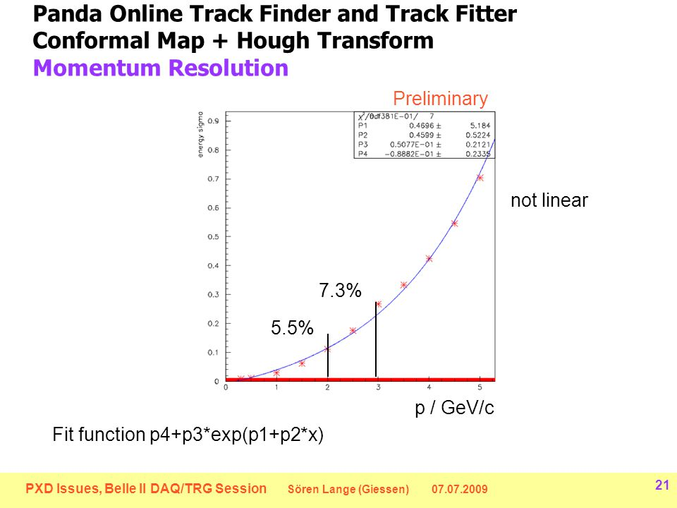 PXD Issues, Belle II DAQ/TRG Session Sören Lange (Giessen) 07.07.2009 21 Panda Online Track Finder and Track Fitter Conformal Map + Hough Transform Momentum Resolution 7.3% 5.5% p / GeV/c Fit function p4+p3*exp(p1+p2*x) Preliminary not linear