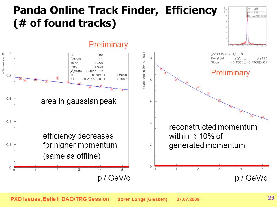 PXD Issues, Belle II DAQ/TRG Session Sören Lange (Giessen) 07.07.2009 23 Panda Online Track Finder, Efficiency (# of found tracks) area in gaussian peak reconstructed momentum within § 10% of generated momentum efficiency decreases for higher momentum (same as offline) Preliminary p / GeV/c