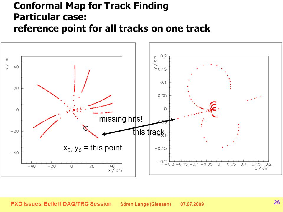 PXD Issues, Belle II DAQ/TRG Session Sören Lange (Giessen) 07.07.2009 26 Conformal Map for Track Finding Particular case: reference point for all tracks on one track x 0, y 0 = this point this track missing hits!