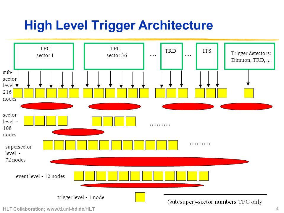 HLT Collaboration; www.ti.uni-hd.de/HLT 5 HLT logical Dataflow On-line Tracker Cluster Finder On-line Tracker Cluster Finder On-line Tracker Cluster Finder On-line Tracker Cluster Finder On-line Tracker Cluster Finder On-line Tracker Cluster Finder Zerosuppressed TPCRAWData Sectorparallel Zerosuppressed TPC raw data Sectorparallel reject event HLT Time, causality Binary loss less Data compression(RLE, Huffman, LZW, etc.) 216 DDL 83 MB/event Zerosuppressed TRD RAWData +TRDTracklets Zerosuppressed TRD raw data +TRDTracklets Zerosuppressed DiMuonRAWData Zerosuppressed Dimuonraw data Zerosuppressed ITS RAWData +ITS Vertex Zerosuppressed ITS raw data +ITS vertex 18 DDL, 8 MB/event 80 MB/event 4-40 MB/event 0.5-2 MB/event 10 DDL, 500kB/event Fine grainRoI e + e - tracks RoIs Track segments Space points TRD Seeds, RoI TRD HLT Verifye + e - hypothesis General HLT triggerdecision, ReadoutRoIdefinition On-lineDataReduction RoIreadout,vectorquantization,trackletreadout DiMuonHLT RefineL0/L1trg.