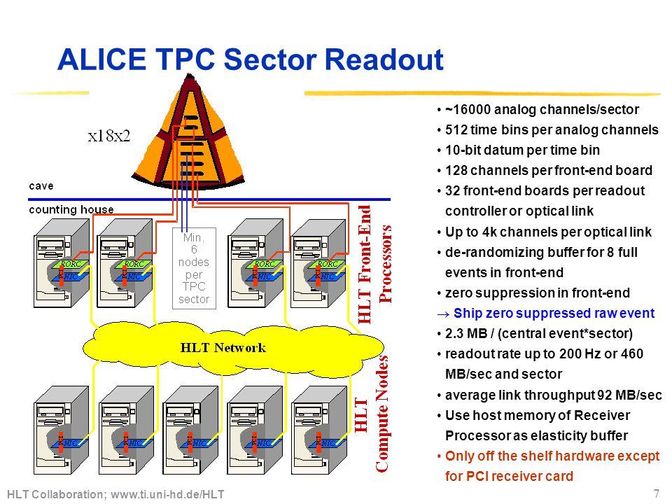 HLT Collaboration; www.ti.uni-hd.de/HLT 8 HLT Topology TPC only Timm Steinbeck, Heidelberg Front-End Processors cluster finder (216+36 nodes) Sector Processors Track segments (108+36 nodes) Tracking Processors Track merger (72+36 nodes) Event Processors Global HLT 12 nodes Assume 40 Hz coinzidence trigger plus 160 Hz TRD pretrig with 4 sectors per trigger 17 000 aggregate (MB/sec) 2 340252.