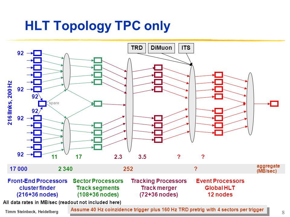 HLT Collaboration;   8 HLT Topology TPC only Timm Steinbeck, Heidelberg Front-End Processors cluster finder ( nodes) Sector Processors Track segments ( nodes) Tracking Processors Track merger (72+36 nodes) Event Processors Global HLT 12 nodes Assume 40 Hz coinzidence trigger plus 160 Hz TRD pretrig with 4 sectors per trigger aggregate (MB/sec)