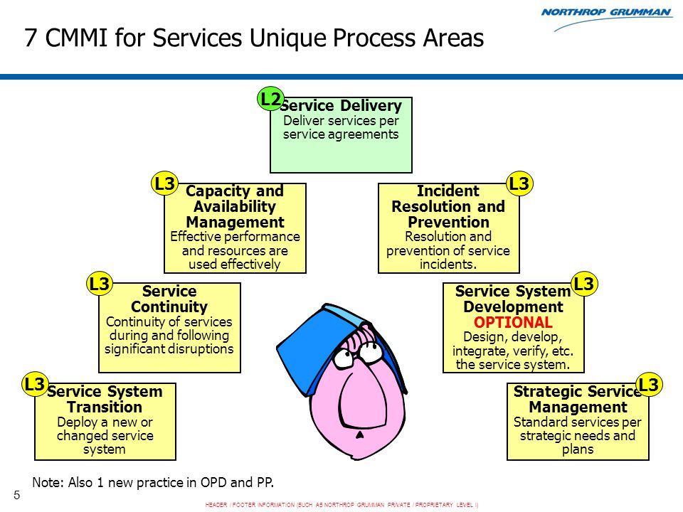 HEADER / FOOTER INFORMATION (SUCH AS NORTHROP GRUMMAN PRIVATE / PROPRIETARY LEVEL I) 6 Easy to More Painful Process Areas Service Delivery Capacity & Availability Management Incident Resolution & Prevention Service Continuity Service System Development Service System Transition Strategic Service Management Presentation will cover what we learned from the easiest (Service Delivery) through the most painful (Strategic Service Management) process areas