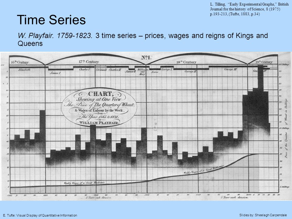 Slides by: Sheelagh Carpendale E. Tufte: Visual Display of Quantitative Information Time Series W. Playfair. 1759-1823. 3 time series – prices, wages